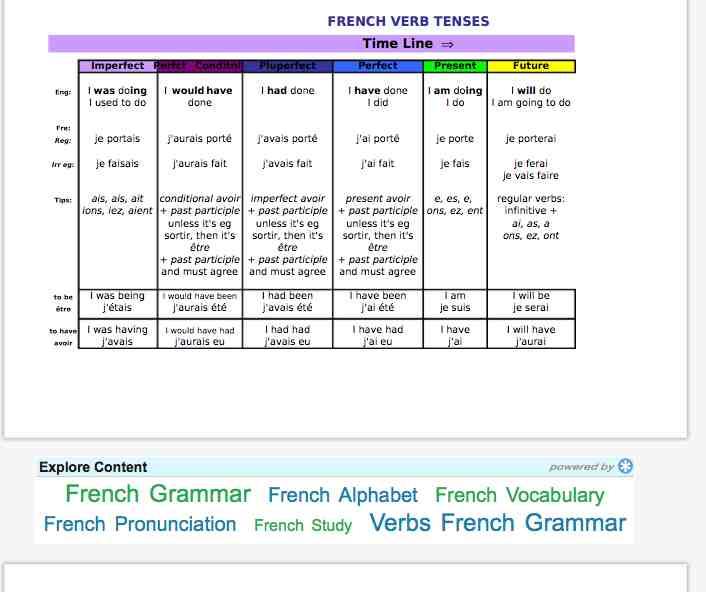 French Verb Tenses Chart Pdf